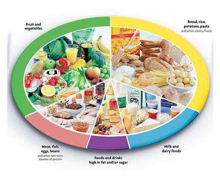 Diets for Diabetics