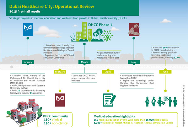 Dubai Healthcare City Operational Review: Progress In Medical Education And Wellness Expansion Lead 2015 First Half Results