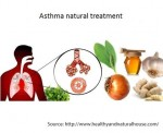 Remedy for Ashtma