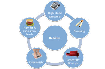 Causes-of-diabetes